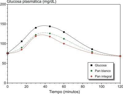 grafico indice glicemico
