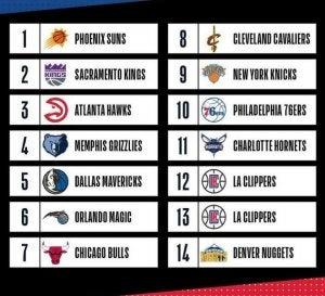 Loddtrekningen i den nordamerikanske basketballigaen NBA.
