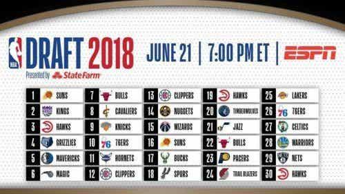 De NBA Draft van 2018