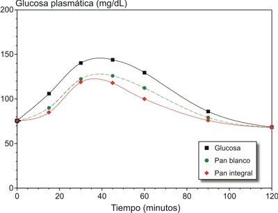 Gráfico demonstrando o aumento da glicose ao longo do tempo após ingestão de pão com fibras ou sem ifbras