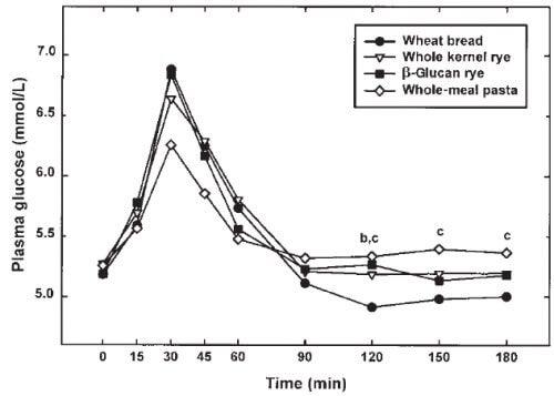 diagram over niveau af plasma glukose